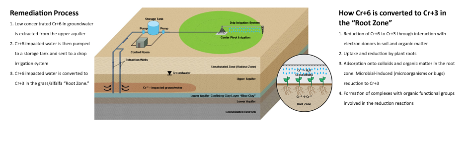 Agricultural Water Treatment Process