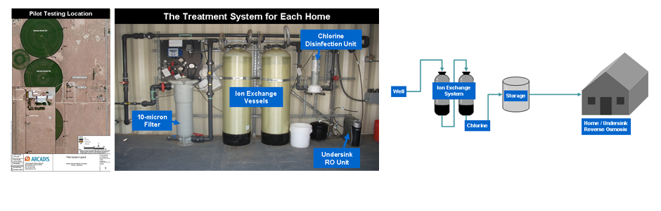 The Whole House Replacement Water System: Ion Exchange/Reverse Osmosis (IX/RO) Pilot Testing Location and Treatment Systems Components